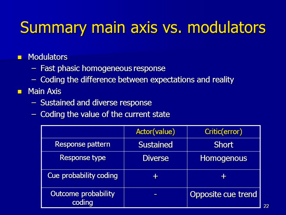 22 Summary main axis vs. modulators Modulators Modulators –Fast phasic homogeneous response –Coding the difference between expectations and reality Ma