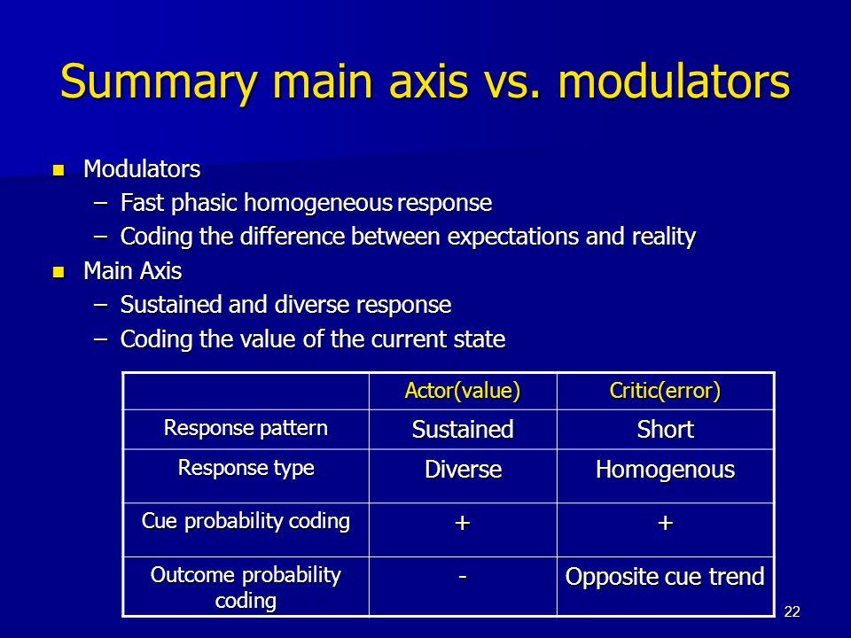 22 Summary main axis vs.