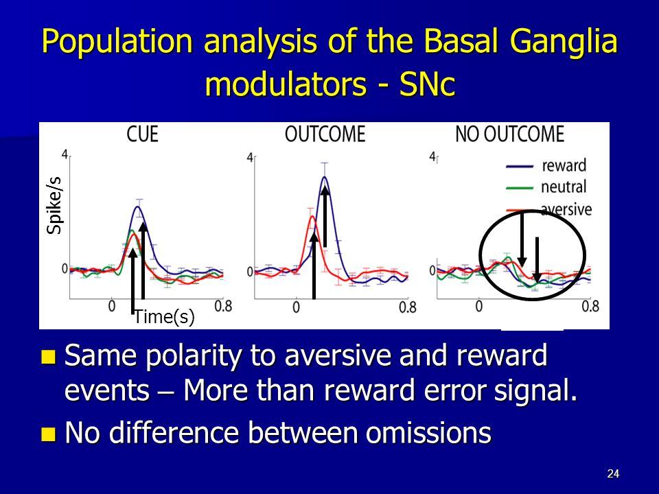 24 Population analysis of the Basal Ganglia modulators - SNc Same polarity to aversive and reward events – More than reward error signal. Same polarit