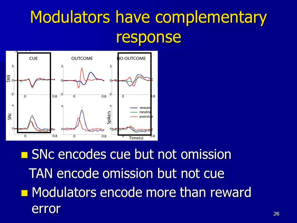 26 Modulators have complementary response SNc encodes cue but not omission SNc encodes cue but not omission TAN encode omission but not cue TAN encode omission but not cue Modulators encode more than reward error Modulators encode more than reward error