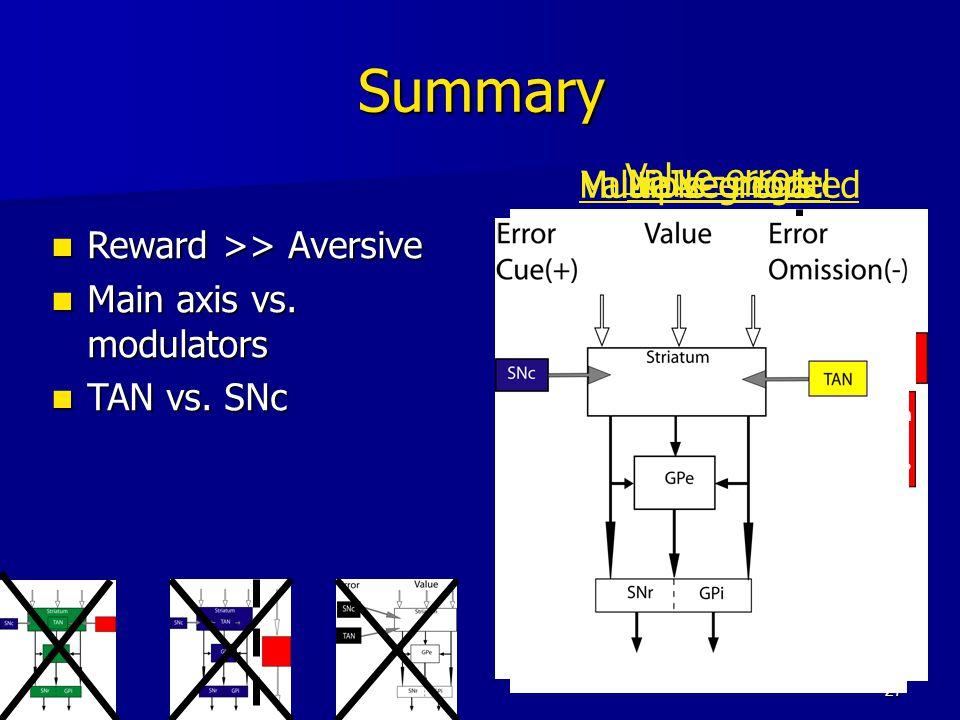 27 Summary Reward >> Aversive Reward >> Aversive Main axis vs. modulators Main axis vs. modulators TAN vs. SNc TAN vs. SNc Na ï ve model Cerebellum ?