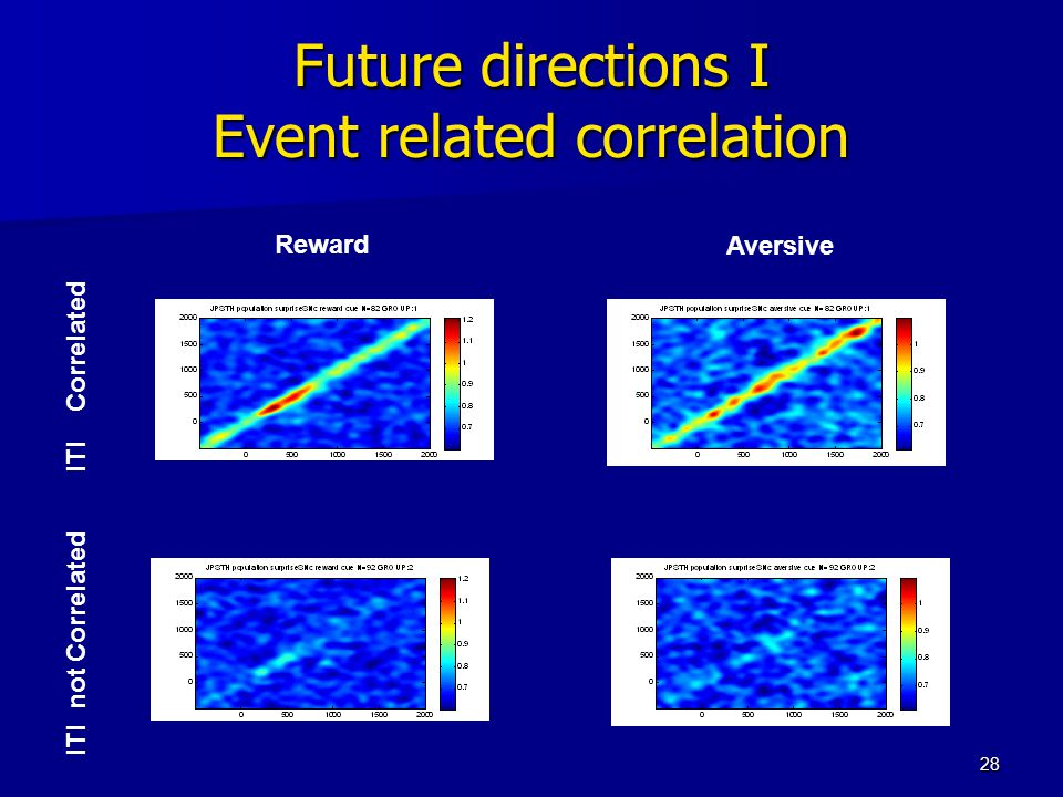 28 Future directions I Event related correlation Reward Aversive ITI not Correlated ITI Correlated