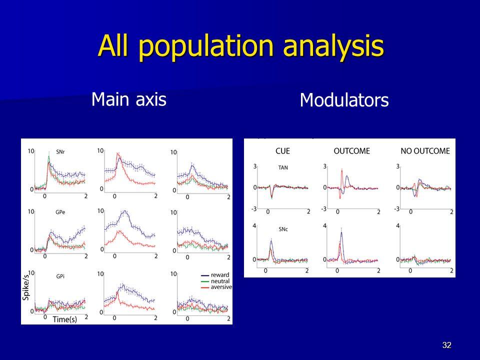 32 All population analysis Main axis Modulators