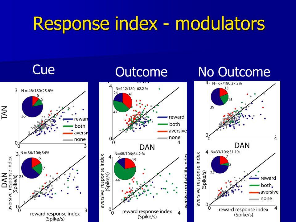34 Response index - modulators Cue OutcomeNo Outcome
