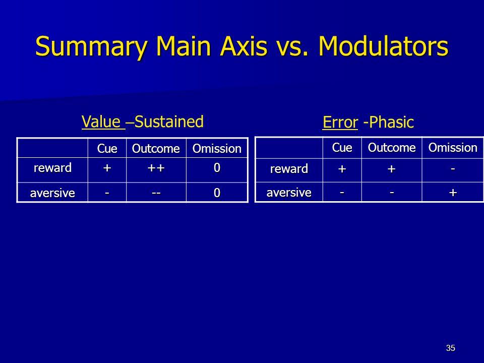 35 Summary Main Axis vs. Modulators OmissionOutcomeCue 0+++reward 0---aversive OmissionOutcomeCue-++reward +--aversive Value – SustainedError -Phasic