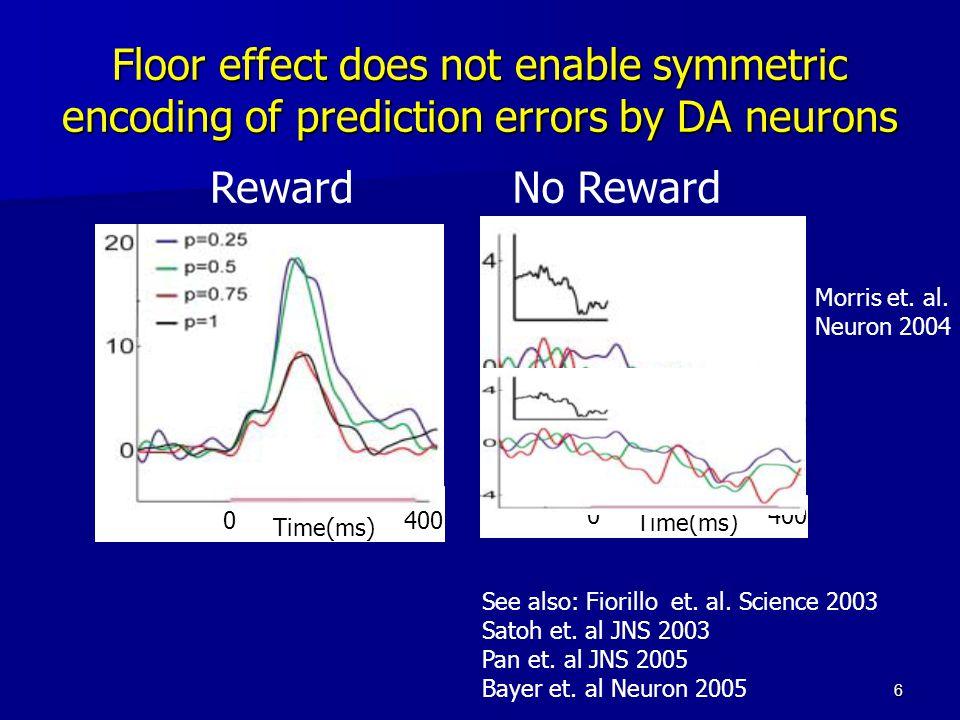 6 See also: Fiorillo et. al. Science 2003 Satoh et. al JNS 2003 Pan et. al JNS 2005 Bayer et. al Neuron 2005 Morris et. al. Neuron 2004 Floor effect d