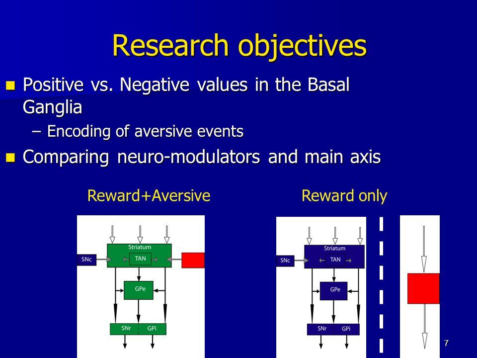 7 Research objectives Positive vs. Negative values in the Basal Ganglia Positive vs. Negative values in the Basal Ganglia –Encoding of aversive events