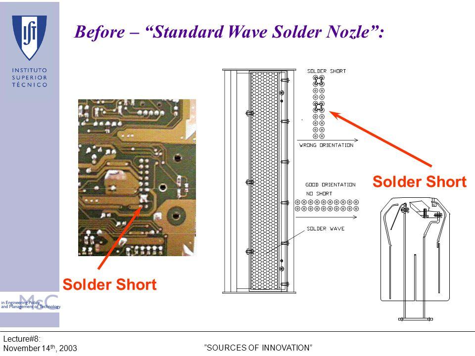 Lecture#8: November 14 th, 2003 SOURCES OF INNOVATION Before – Standard Wave Solder Nozle : Solder Short