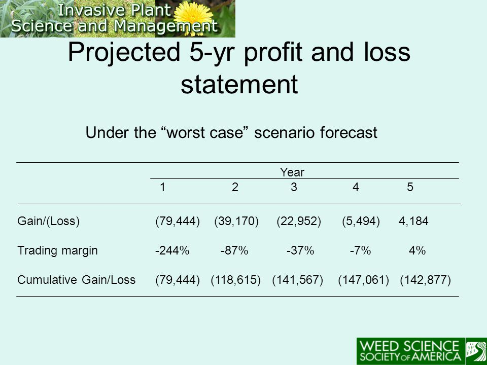 Projected 5-yr profit and loss statement Year 1 2 3 4 5 Gain/(Loss) Trading margin Cumulative Gain/Loss (79,444) (39,170) (22,952) (5,494)4,184 -244% -87% -37%-7% 4% (79,444) (118,615) (141,567) (147,061) (142,877) Under the worst case scenario forecast