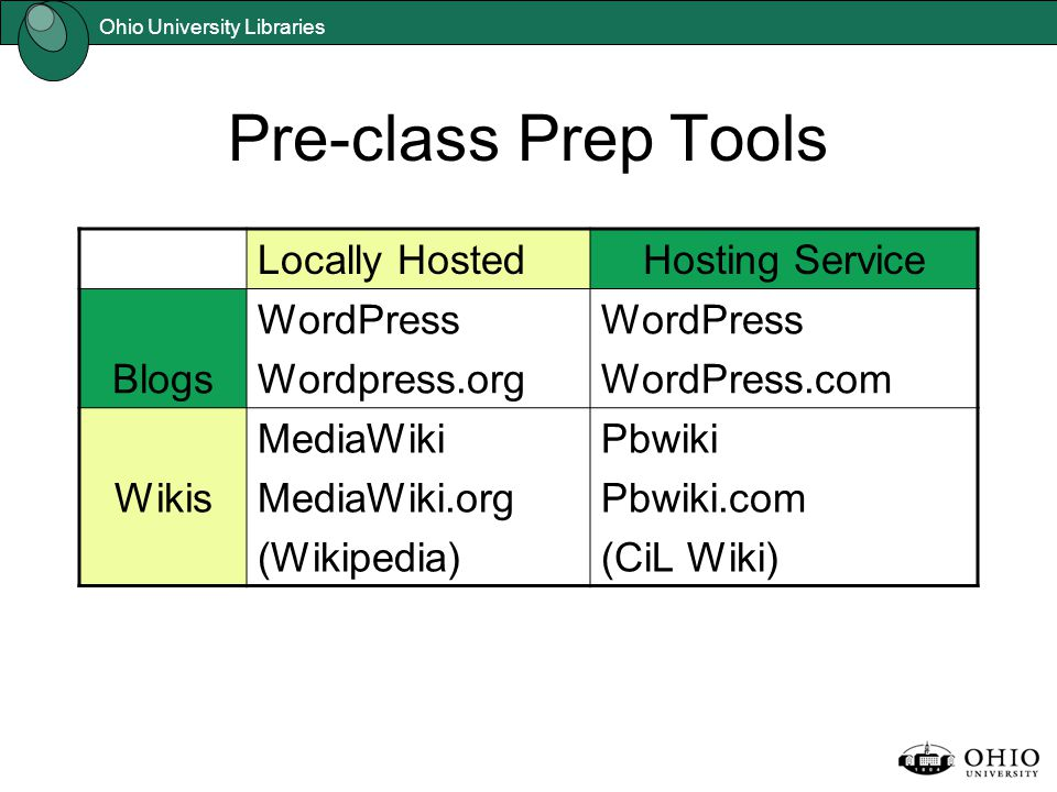 Ohio University Libraries Pre-class Prep Tools Locally HostedHosting Service Blogs WordPress Wordpress.org WordPress WordPress.com Wikis MediaWiki MediaWiki.org (Wikipedia) Pbwiki Pbwiki.com (CiL Wiki)