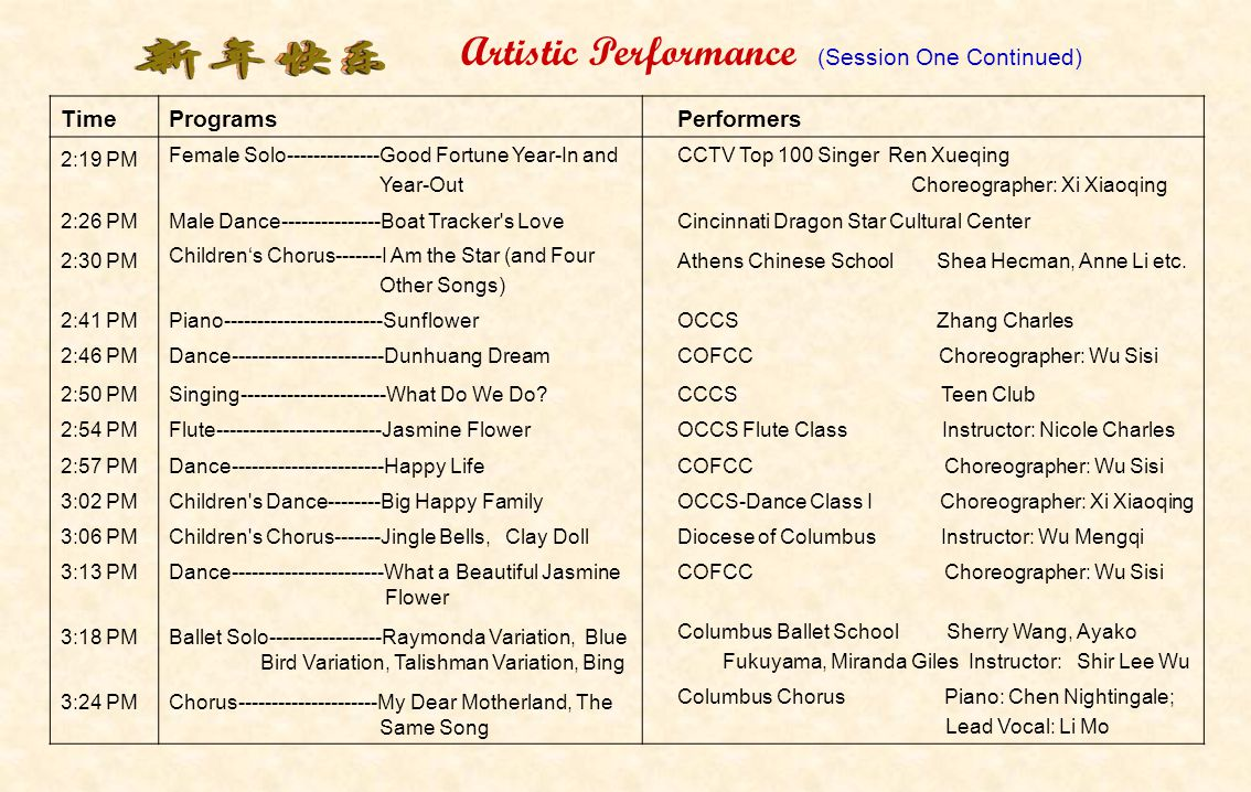 TimeProgramsPerformers 12:50AMLion Dance---------------Spring CelebrationWah Lum Kung Fu & Tai Chi 1:09 PMDance----------------------Happy Chinese New YearCCCS Choreographer: Zhang 1:15 PMViolin/Piano Duet--------Sonatina 1 by Antonin Dvorak Op.100 OCCS Violin: Zhang Kristina Piano: Zhang Brook 1:20 PMBallet------------------------Ballet EleganceOCCS-Dance Class III Choreographer: Chen Yongge 1:25 PMDance-----------------------Nanni BayChoreographer: Jin Ping 1:29 PMChildren s Dance--------North Wind Blows, from OCCS-Dance Class I Choreographer: Xi Xiaoqing 1:34 PMChinese Kung Fu ShowAn Tianrong Gongfu Center: Ajit Amesur (Youth World Champion) 1.46 PMPeking Opera--------Goddess Spreading the FlowersCincinnati Dragon Star Cultural Center 1:51 PMFemale Solo---------------Girl with Fluttering WingsGCCS Xu Kangni 1:55 PMDance-----------------------The Spirit of the RainOCCS-Dance Class IV Choreographer: Jin Ping 2:00 PMContemporary Dance---Worship HappinessOCCS-Dance Class III Choreographer: Chen Yongge 2:05 PMMengGu Dance-----------Beautiful Prairie My HomeOCCS-Dance Class I Choreographer: Xi Xiaoqing 2:09 PMChinese harp--------------Picking Tea Leaves, Chasing Butterflies 2:14 PMDance Solo----------------Ribbon DanceGCCS Kang Lu Artistic Performance (Session One 1:00 – 3:30 PM) (mouse click for next page)