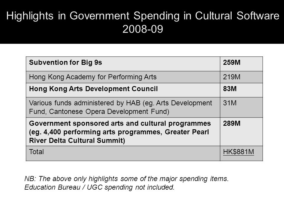 Subvention for Big 9s259M Hong Kong Academy for Performing Arts219M Hong Kong Arts Development Council83M Various funds administered by HAB (eg.