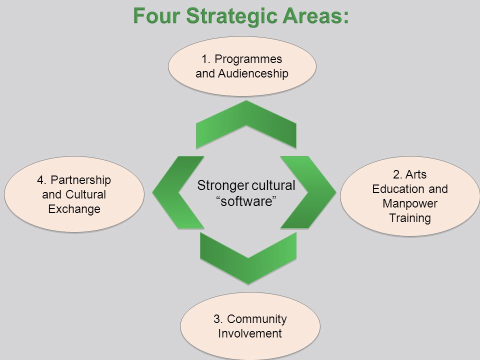 Stronger cultural software 4. Partnership and Cultural Exchange 1.
