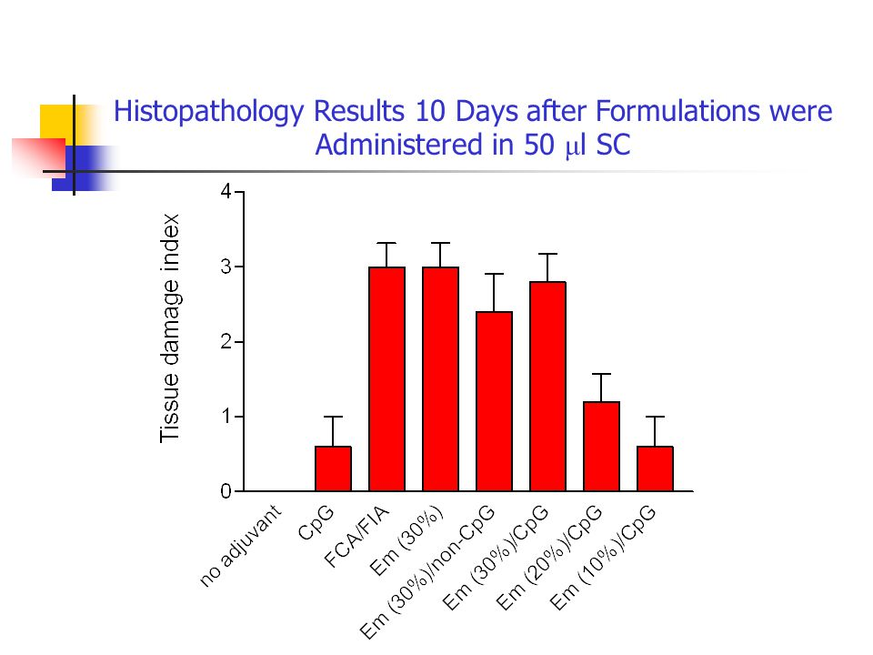 Histopathology Results 10 Days after Formulations were Administered in 50 μ l SC