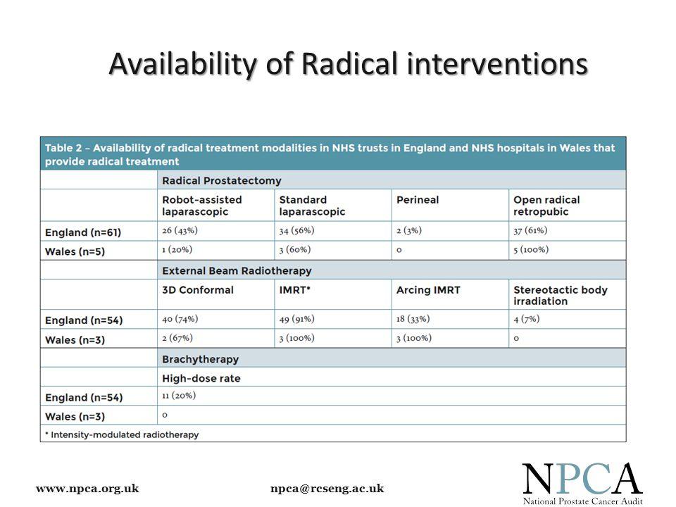 www.npca.org.uk npca@rcseng.ac.uk Availability of Radical interventions