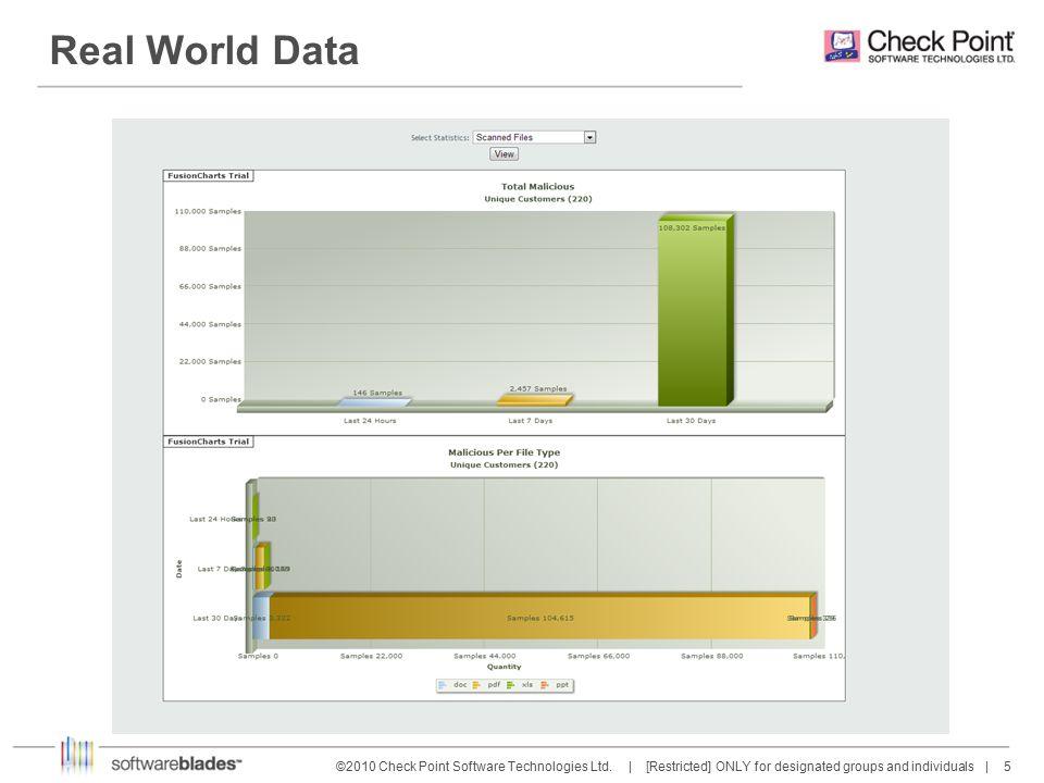 16 ©2010 Check Point Software Technologies Ltd.