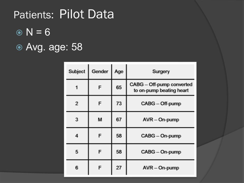 Results 3 – sensitivity analysis (amplitude analysis) Patient 6 – StO2 channels with the highest amplitude difference during second event period Best for any one channel in top 5%: 50% (13/26) of Hb oxy and St0 2 events