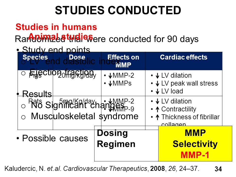 SpeciesDoseEffects on MMP Cardiac effects Pigs20mg/kg/dayMMP-2 MMPs LV dilation LV peak wall stress LV load Rats5mg/Kg/dayMMP-2 MMP-9 LV dilation Contractility Thickness of fibrillar collagen Randomized trial were conducted for 90 days Study end points o LV end diastolic index o Ejection fraction Results o No Significant changes o Musculoskeletal syndrome Possible causes STUDIES CONDUCTED Kaludercic, N.