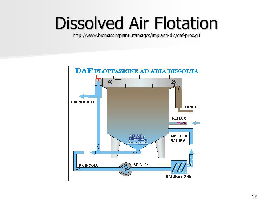 12 Dissolved Air Flotation http://www.biomassimpianti.it/images/impianti-dis/daf-proc.gif