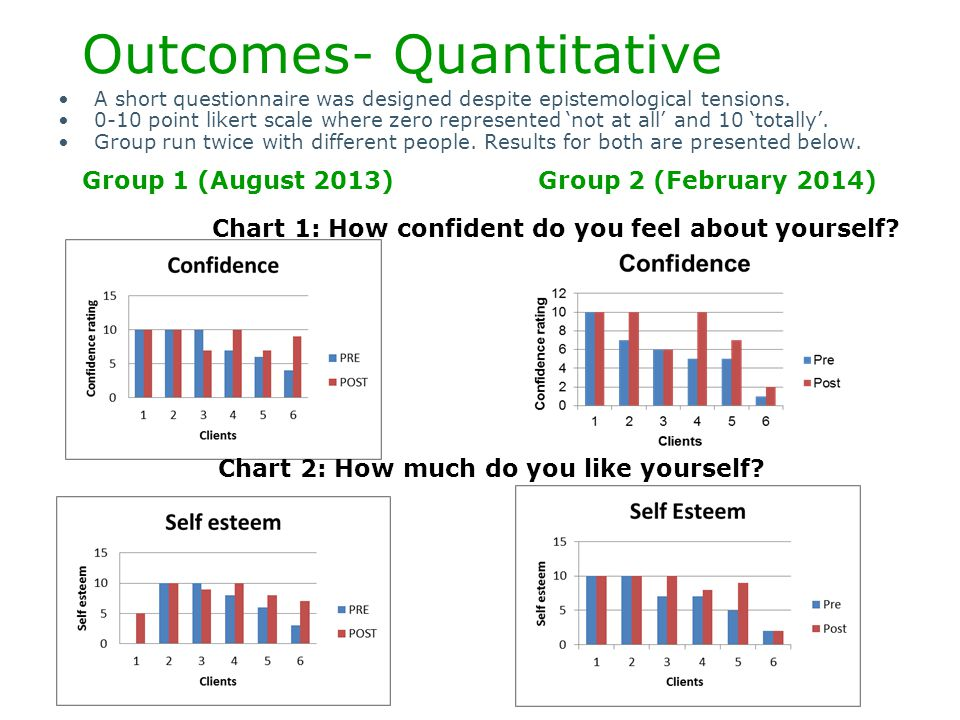 Outcomes- Quantitative A short questionnaire was designed despite epistemological tensions. 0-10 point likert scale where zero represented 'not at all