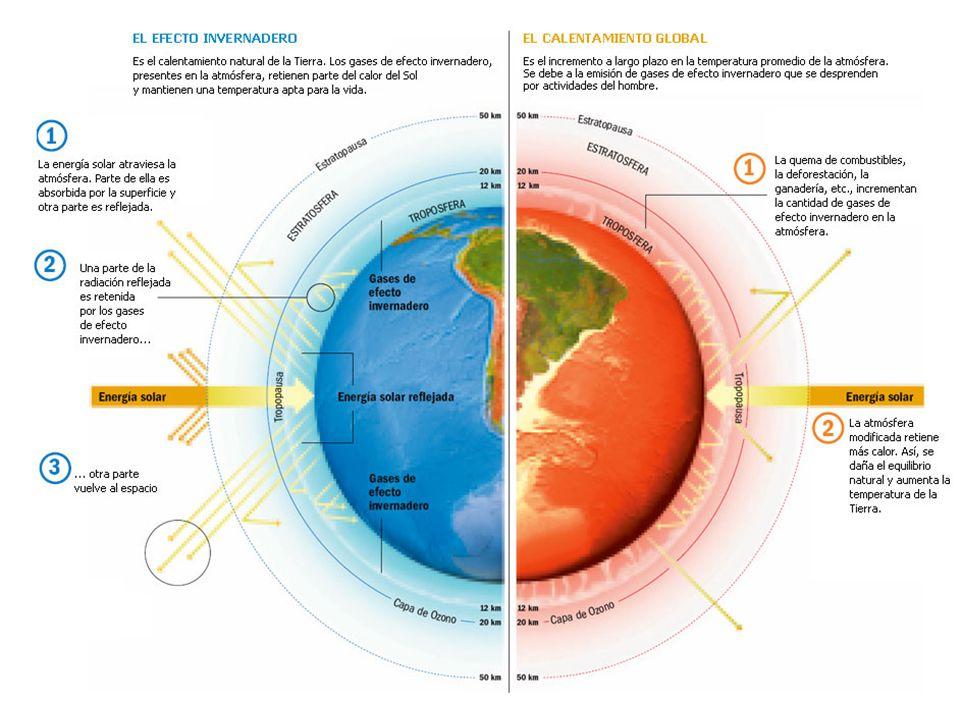 Gases de invernadero naturales Vapor de agua (sin nubes) causa 36-70% del Efecto de Casa de Invernadero (ECI) Bioxido de carbono 9-26% ECI Metano 4-9% ECI Ozono 3-7% ECI Oxigeno (O 2 ) y nitrogeno (N 2 ), los gases mas abundantes en la atmosfera no producen ECI.