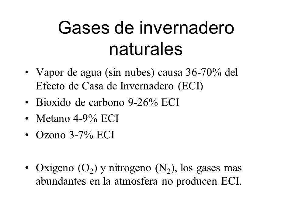 Gases de invernadero naturales Vapor de agua (sin nubes) causa 36-70% del Efecto de Casa de Invernadero (ECI) Bioxido de carbono 9-26% ECI Metano 4-9%