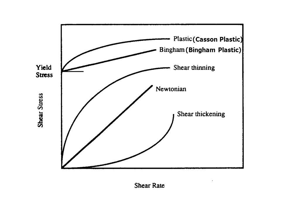 (Bingham Plastic) (Casson Plastic)