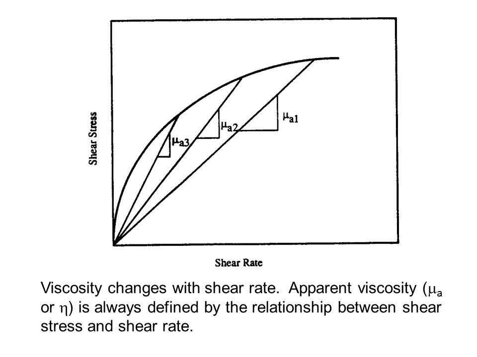 Viscosity changes with shear rate. Apparent viscosity (  a or  ) is always defined by the relationship between shear stress and shear rate.