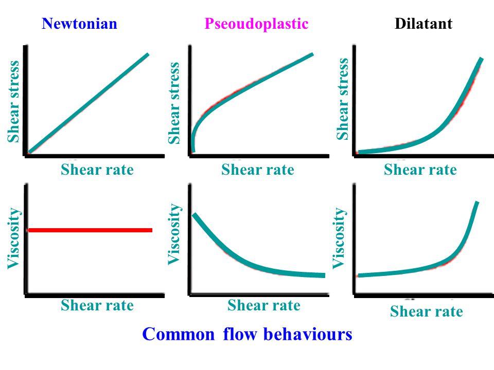 Common flow behaviours Newtonian Pseoudoplastic Dilatant Shear stress Shear rate Viscosity Shear rate