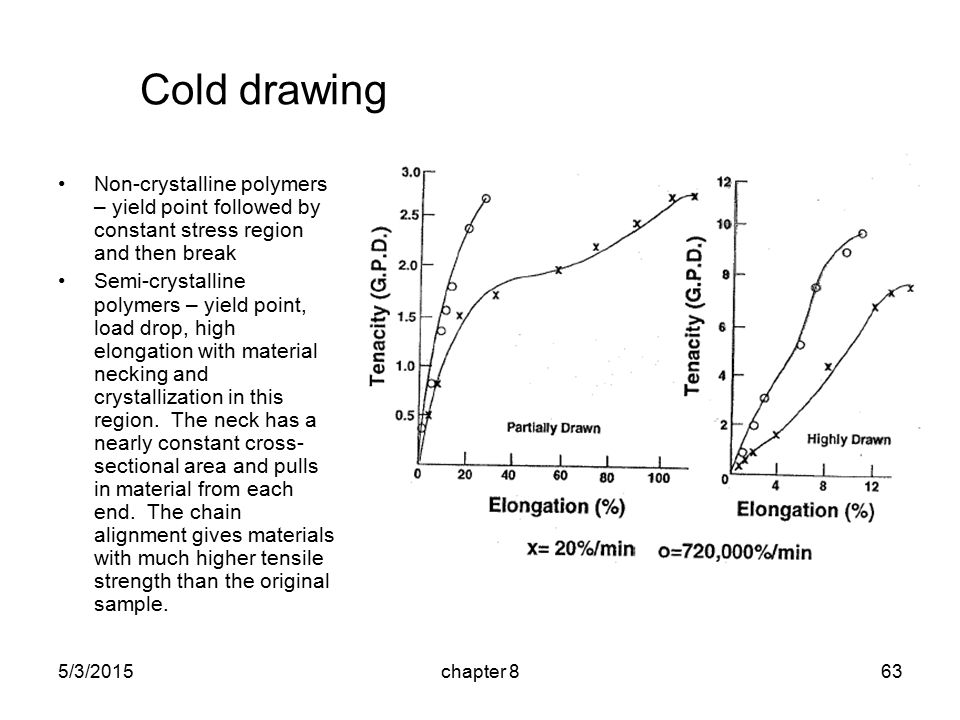 5/3/2015chapter 863 Cold drawing Non-crystalline polymers – yield point followed by constant stress region and then break Semi-crystalline polymers – yield point, load drop, high elongation with material necking and crystallization in this region.