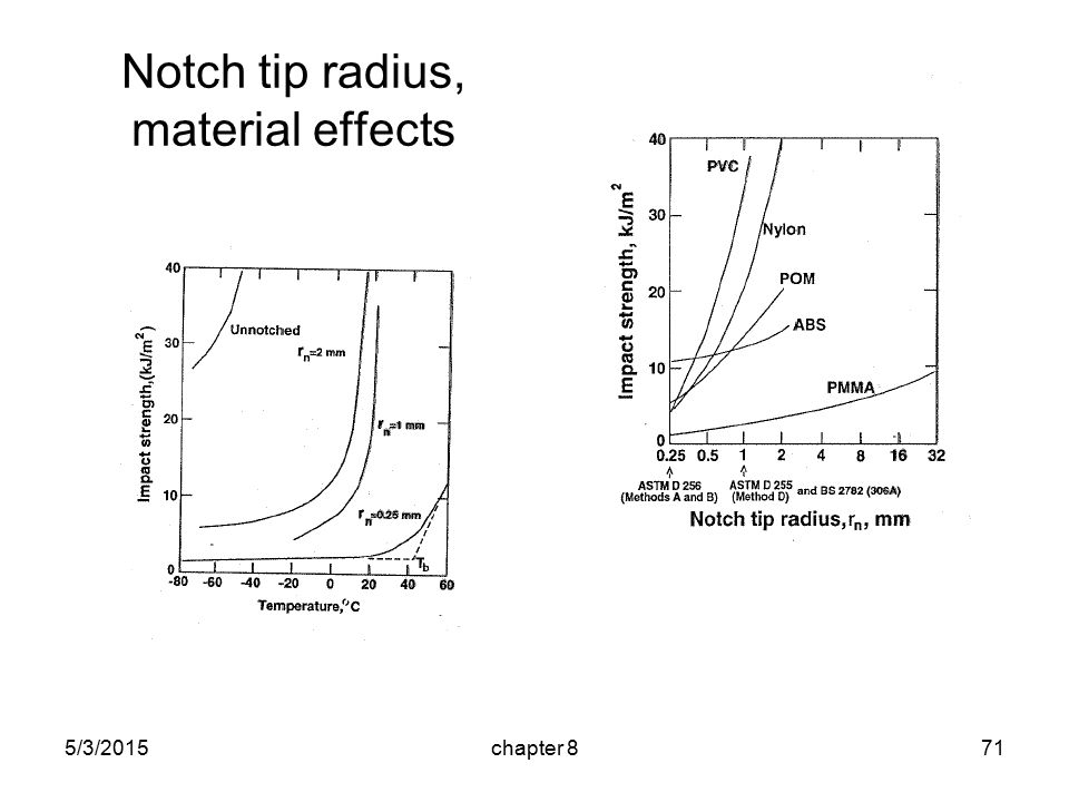 5/3/2015chapter 871 Notch tip radius, material effects