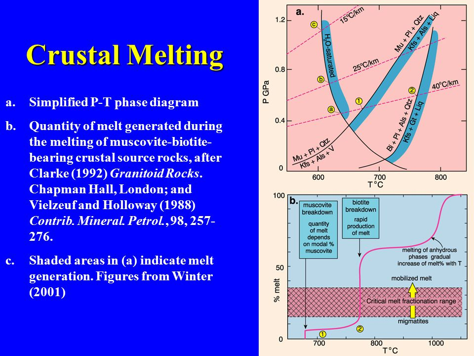 a.Simplified P-T phase diagram b.Quantity of melt generated during the melting of muscovite-biotite- bearing crustal source rocks, after Clarke (1992) Granitoid Rocks.
