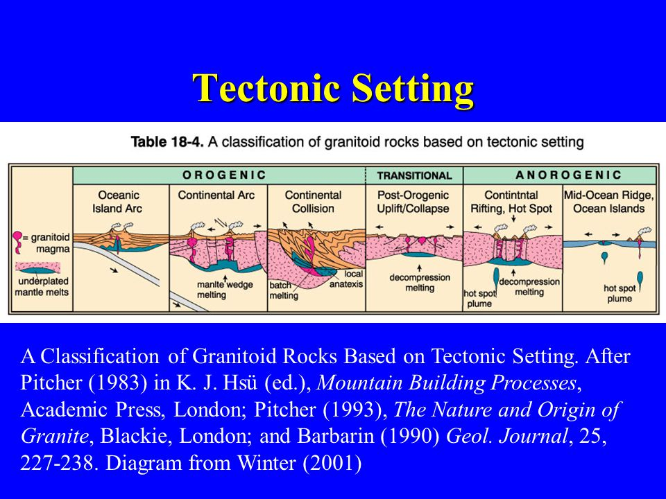 A Classification of Granitoid Rocks Based on Tectonic Setting.