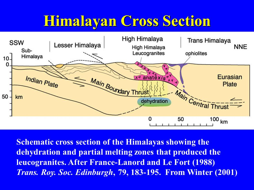Schematic cross section of the Himalayas showing the dehydration and partial melting zones that produced the leucogranites.
