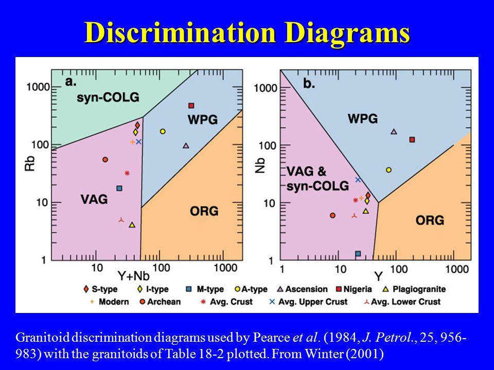 Granitoid discrimination diagrams used by Pearce et al.