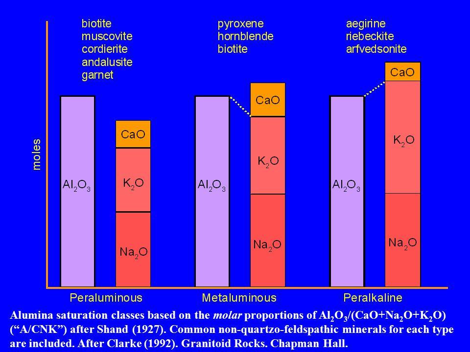 Alumina saturation classes based on the molar proportions of Al 2 O 3 /(CaO+Na 2 O+K 2 O) ( A/CNK ) after Shand (1927).