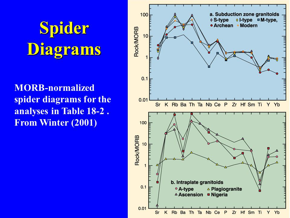 MORB-normalized spider diagrams for the analyses in Table 18-2. From Winter (2001) Spider Diagrams