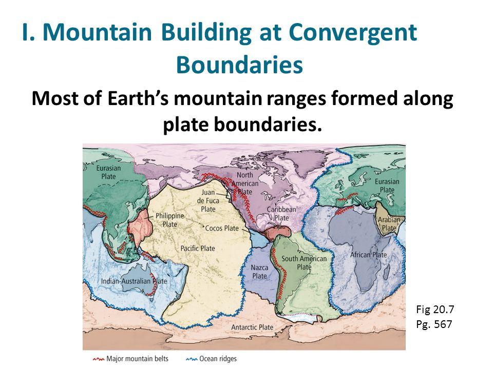 Examine the illustration. What is happening at this mountain belt?