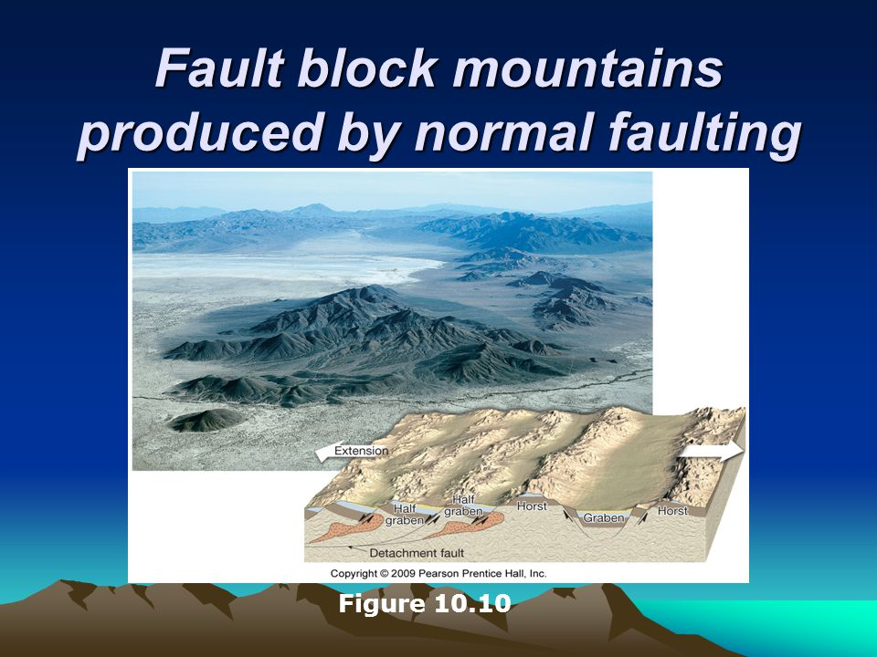 Fault block mountains produced by normal faulting Figure 10.10