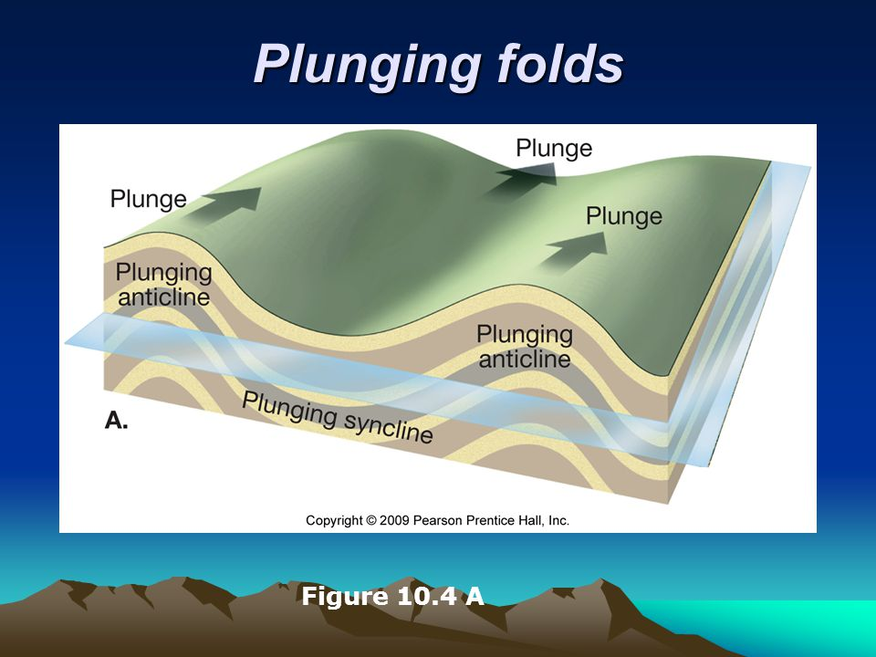Plunging folds Figure 10.4 A