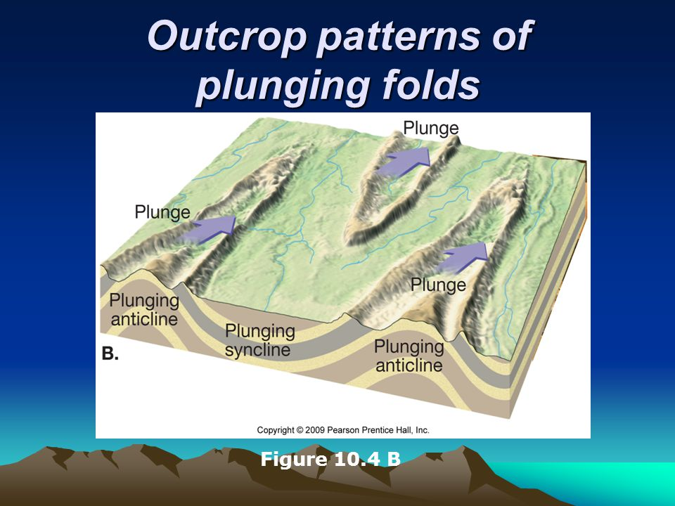 Folds  Types of folds Other types of folds Dome Circular, or slightly elongated Upwarped displacement of rocks Oldest rocks in core Basin Circular, or slightly elongated Downwarped displacement of rocks Youngest rocks in core