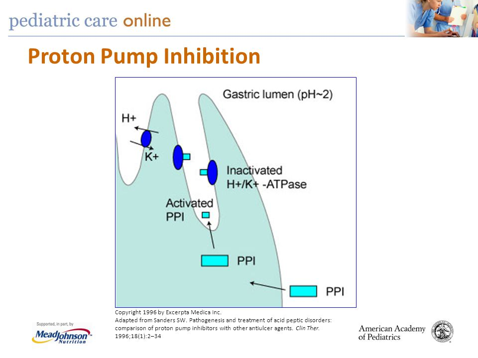Proton Pump Inhibition Copyright 1996 by Excerpta Medica Inc. Adapted from Sanders SW. Pathogenesis and treatment of acid peptic disorders: comparison
