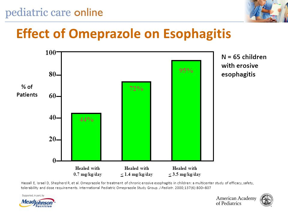 Effect of Omeprazole on Esophagitis Hassall E, Israel D, Shepherd R, et al. Omeprazole for treatment of chronic erosive esophagitis in children: a mul