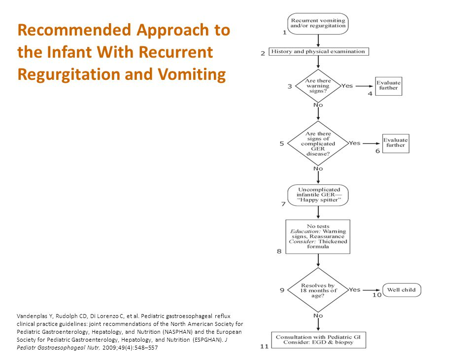 Recommended Approach to the Infant With Recurrent Regurgitation and Vomiting Vandenplas Y, Rudolph CD, Di Lorenzo C, et al. Pediatric gastroesophageal