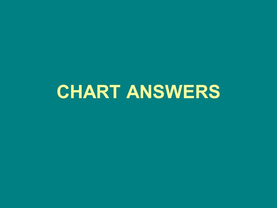 CHART ANSWERS