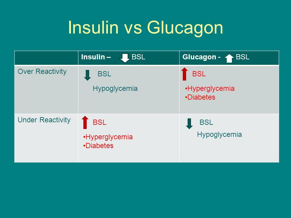 Insulin vs Glucagon Insulin –Glucagon - Over Reactivity Under Reactivity BSL Hyperglycemia Diabetes BSL Hyperglycemia Diabetes Hypoglycemia BSL Hypoglycemia BSL