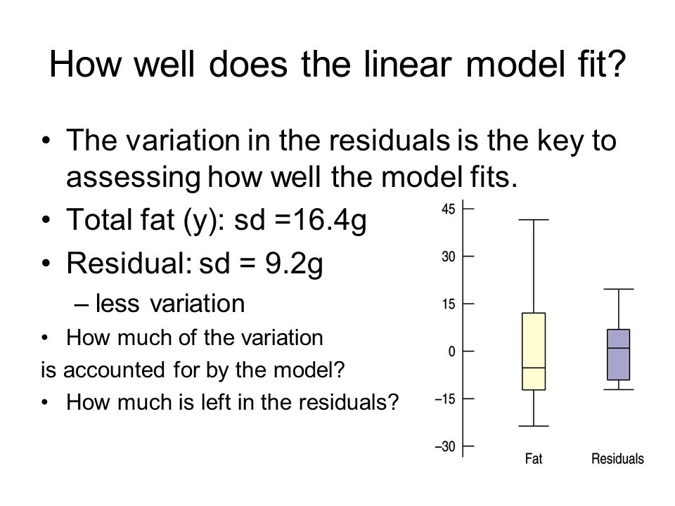 How well does the linear model fit? The variation in the residuals is the key to assessing how well the model fits. Total fat (y): sd =16.4g Residual: