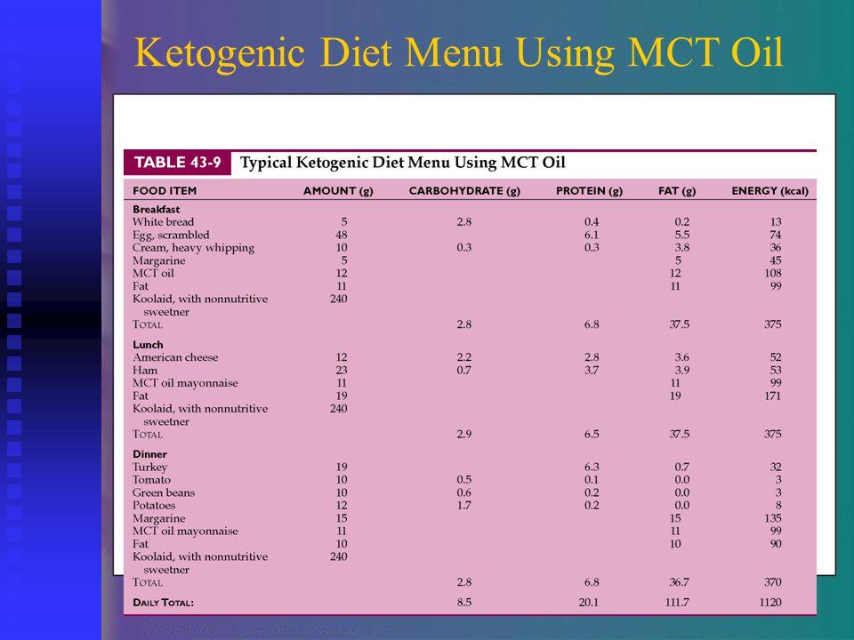 Ketogenic Diet Menu Using MCT Oil