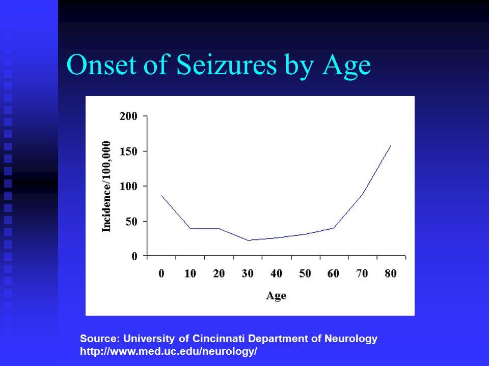 Onset of Seizures by Age Source: University of Cincinnati Department of Neurology http://www.med.uc.edu/neurology/