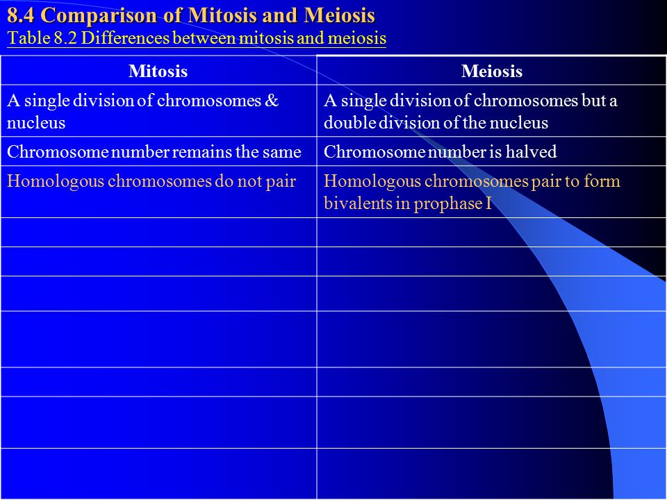 8.4 Comparison of Mitosis and Meiosis Table 8.2 Differences between mitosis and meiosis MitosisMeiosis A single division of chromosomes & nucleus A si